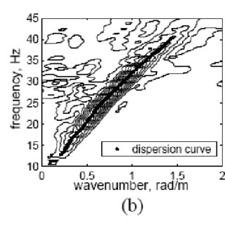 (PDF) Application of Surface-Wave Methods for Seismic Site