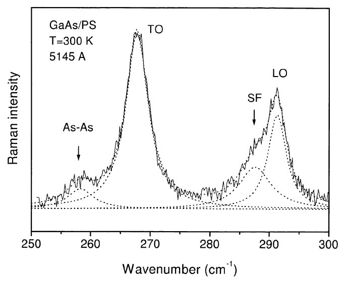 Raman spectrum of GaAs/PS. The dotted lines correspond to