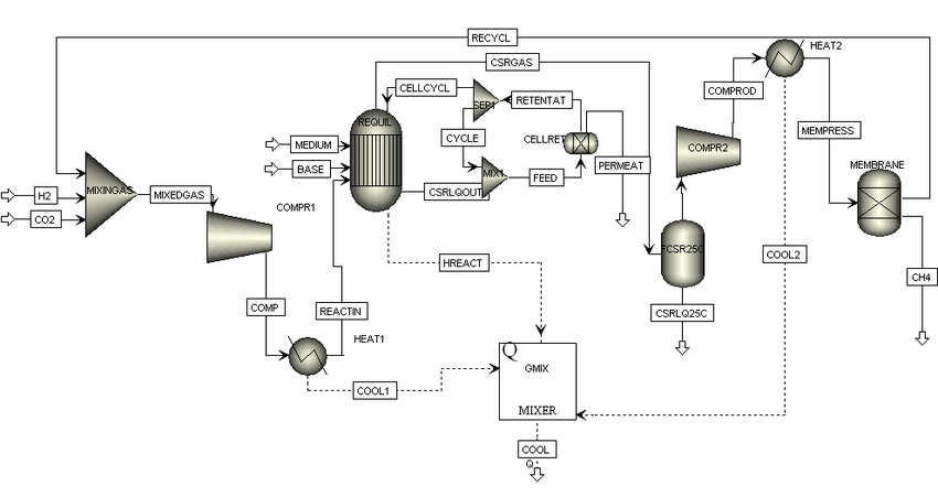 Aspen Plus flow-sheet for the continuous process of