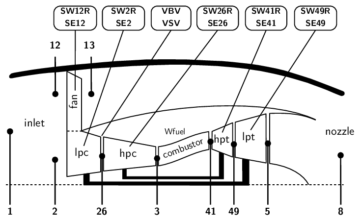 Turbofan layout with station numbering and health