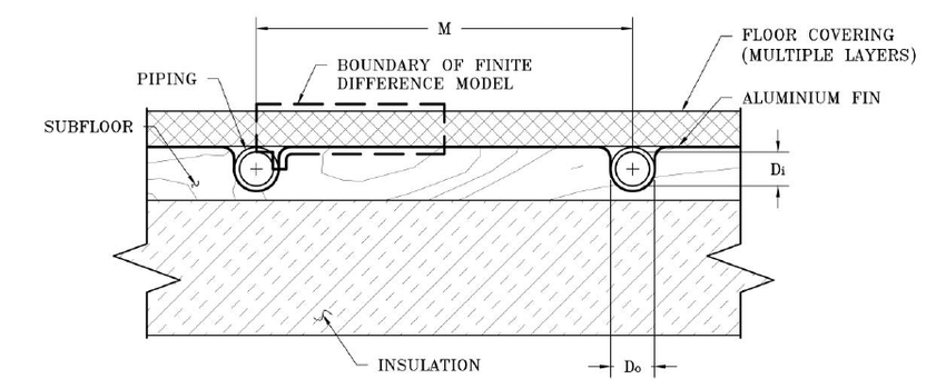 Section Of A Tube In Subfloor Radiant Floor With