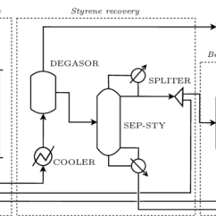 Styrene Production Process Flow Diagram Ford 8n Wiring Specifications Flowsheet Of The Process. Taken From [4]. | Download Scientific