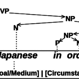 Systemic Functional Grammar vs Transformational Grammar