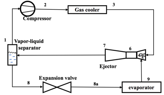 Schematic of a transcritical CO2 refrigeration cycle using