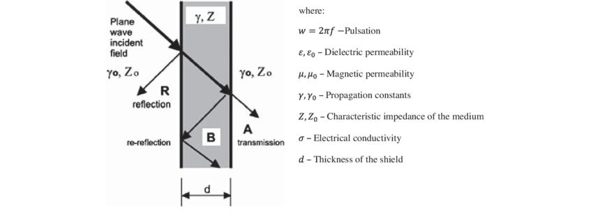 Wave transmission on a thin layer of media (Wieckowski