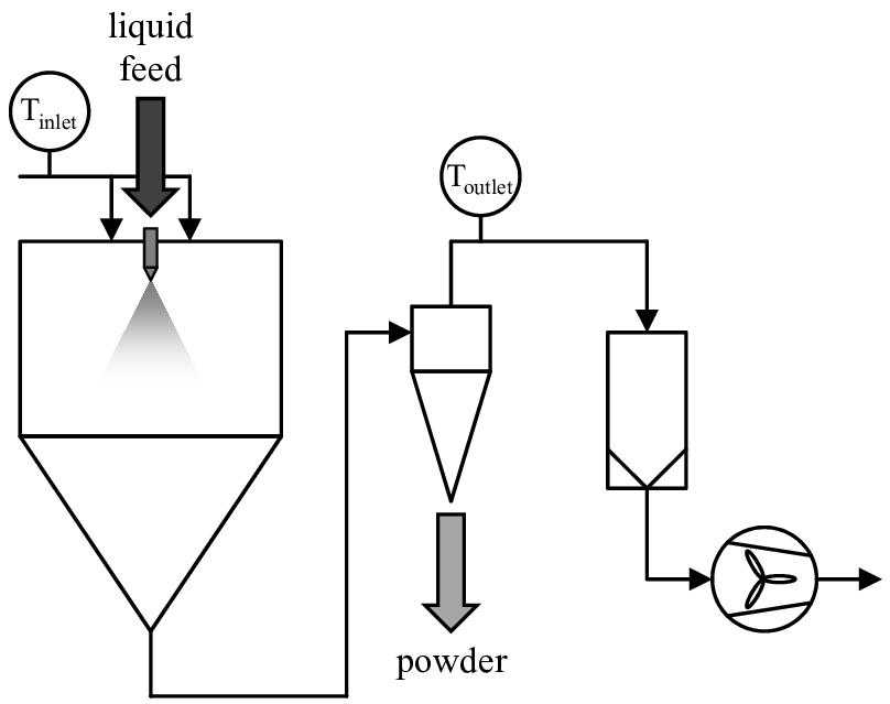 Schematic of spray dryer with atomizer (left), cyclone