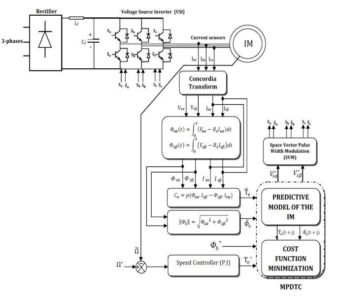 Diagram block of the predictive direct torque control 5