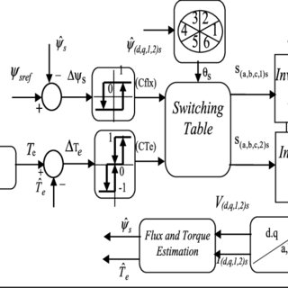 (PDF) Direct Torque Control Using Fuzzy Second Order