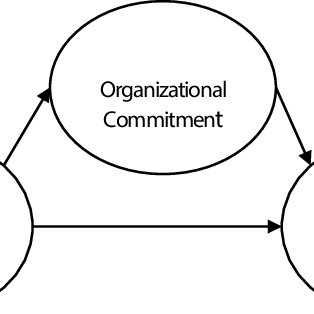 (PDF) Relationship Between Ethical Leadership