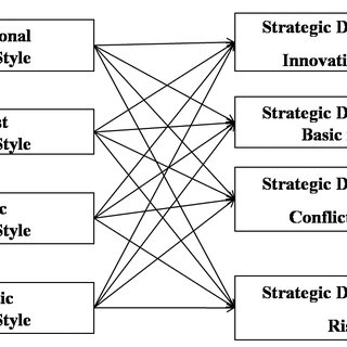(PDF) The Relationship Between Strategic Decision-Making
