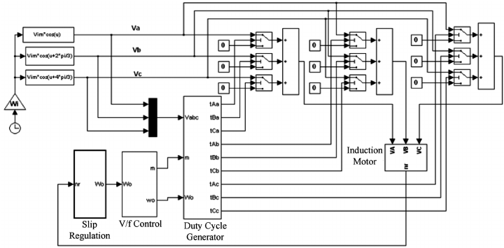 Simulink model of the closed-loop control for induction