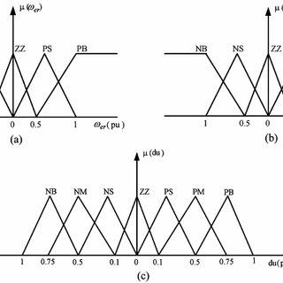 Block diagram of closed-loop controlled three-phase matrix