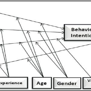 Technology Adoption Decision and Use model (TADU