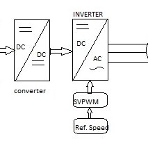 (PDF) MATLAB Realisation of SVPWM Based Speed Control of