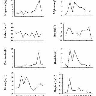 Relative effects of temperature on the relative maximum
