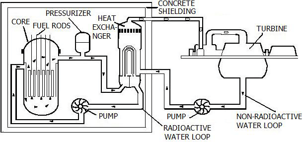 Nuclear power plant; (Courtesy Nuclear Institute