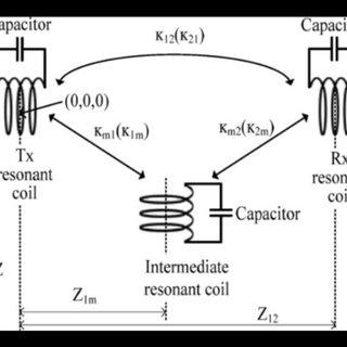 (PDF) Development of a Wireless Power Transfer System