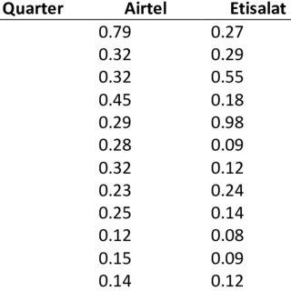 Tukey's Multiple Comparison Post Hoc Test for TCH