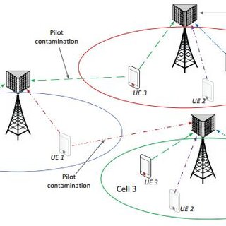 Microwave and mmWave Spectrum Bands for Wireless