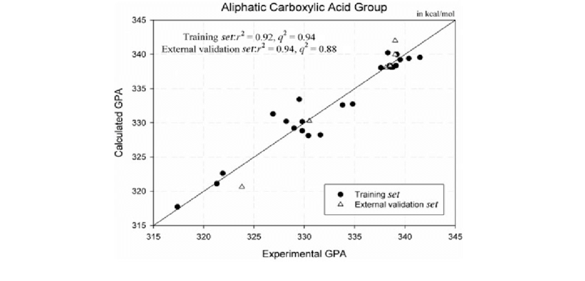 Calculated GPA plotted against experimental GPA for aliphatic...   Download Scientific Diagram