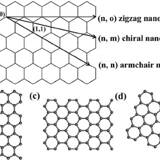 (a) Schematic representation of how a graphene sheet is