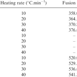 Effect of DSC heating rate on the melting point and