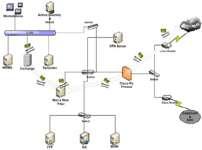 Design and Implementation of System and Network Security
