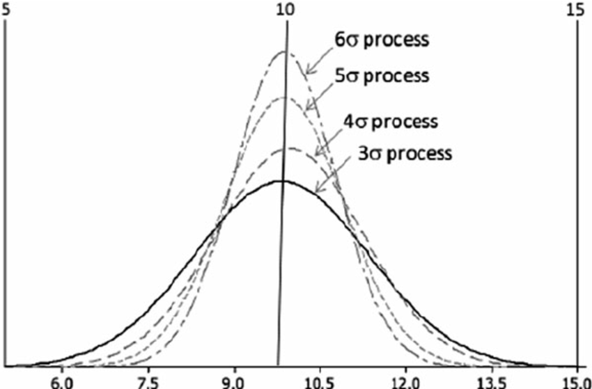 Three, Four, Five, and Six Sigma processes for our