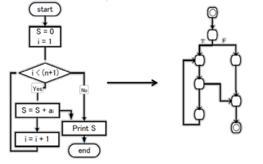 Derivation of a Control Flow Graph from Flow Chart