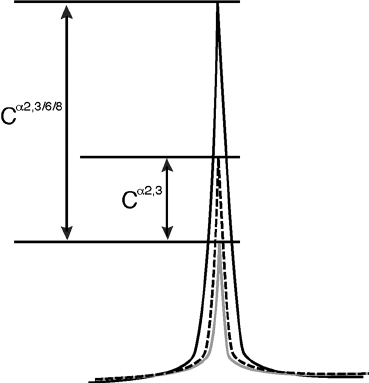 Schematic drawing of the HPLC chart. The black line