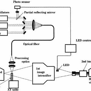 (PDF) Direct observation of keyhole behaviour during pulse