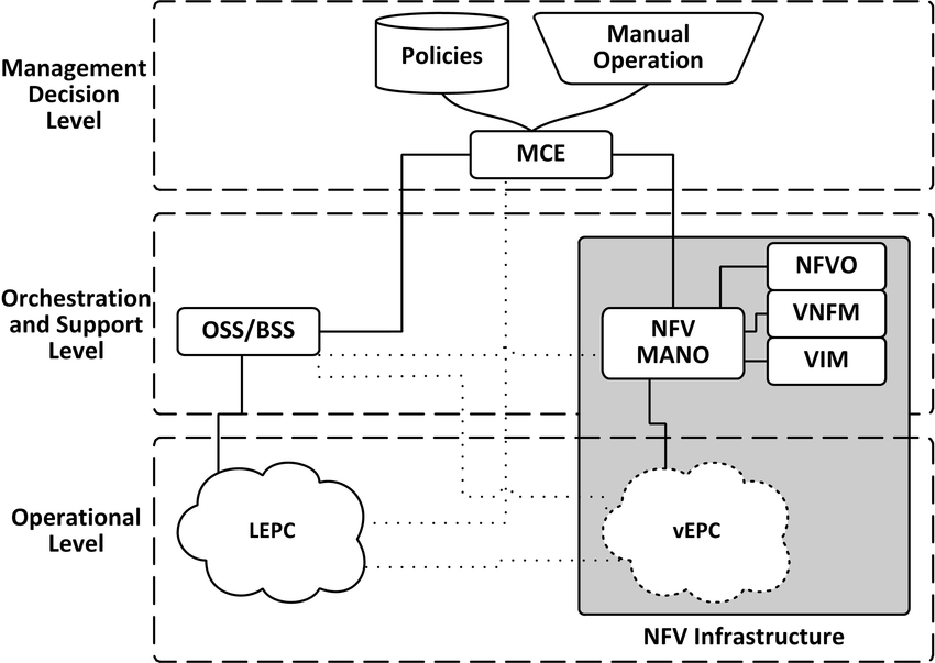 vEPC deployment architecture with LEPC in NFV MANO