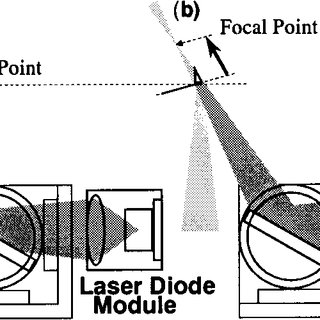 (PDF) Optical beam deflection noncontact atomic force