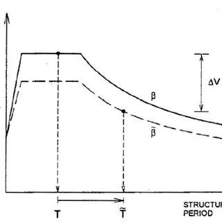 (PDF) soil structure interaction