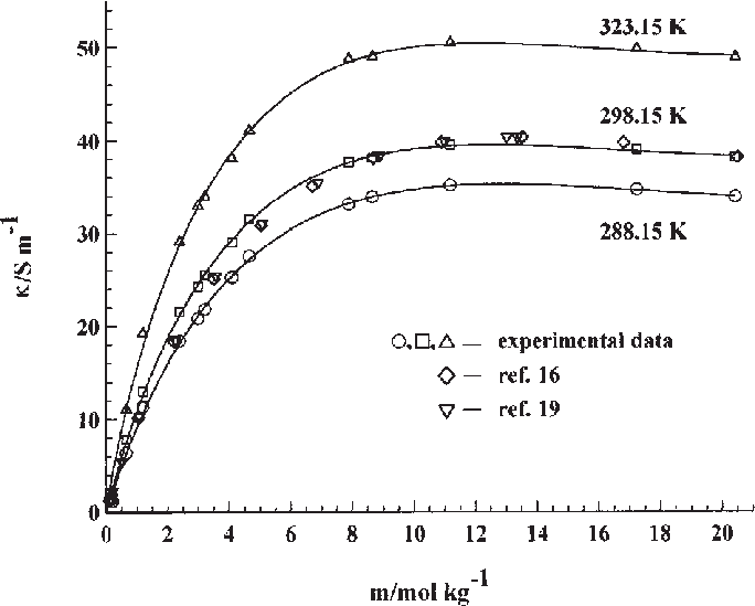 Isotherms of electrical conductivity of aqueous ammonium
