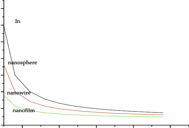 Variation of specific heat of in nanomaterials of