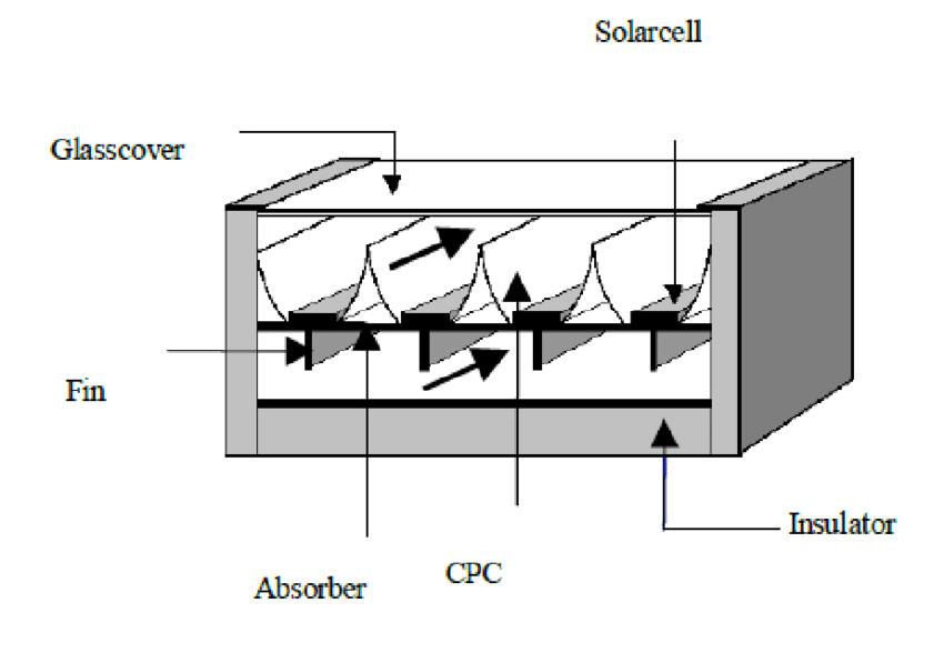 The schematic model of Single pass, double duct (PV/T