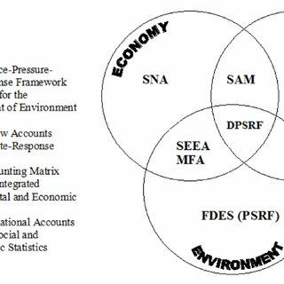 (PDF) Development of P-S-R (Pressure-State-Response) of