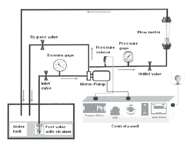 Schematic of the centrifugal pump system used in the study