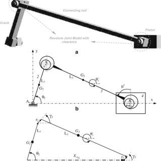 a Slider-crank mechanism model, b schematic representation