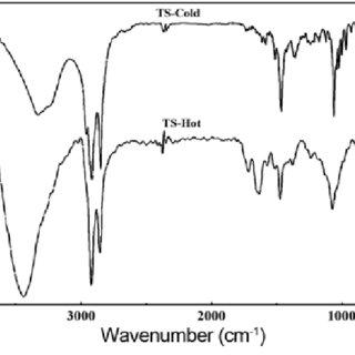 (PDF) Microencapsulation of Three-Component Thermochromic