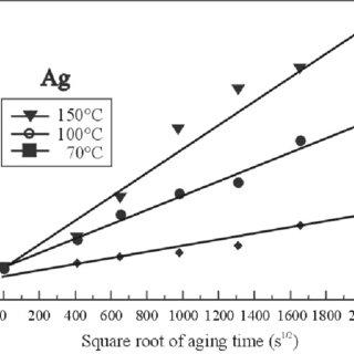 (PDF) Lead free thick film circuits