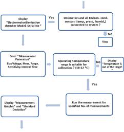 ssdl labview automation system functional flow block diagram  [ 850 x 1195 Pixel ]