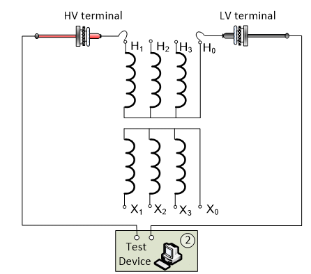 Principle connection diagram of the excitation current