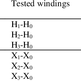 Principle connection diagram of TTR test for three-phase