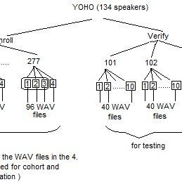 (PDF) Design of a text independent speaker recognition system