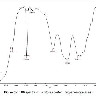 (PDF) Biofertilizers & Biopesticides