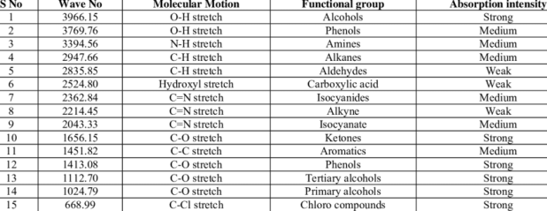 Ir spectra table functional groups - Ir absorption table functional groups ...