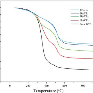 FT-IR spectra of cyanate ester–silica (CE–SiO 2 ) hybrid