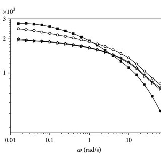 Variation of dynamic viscosity of HDPE composite with